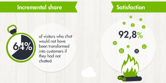 [Infographic] Travel and Online Customer Service