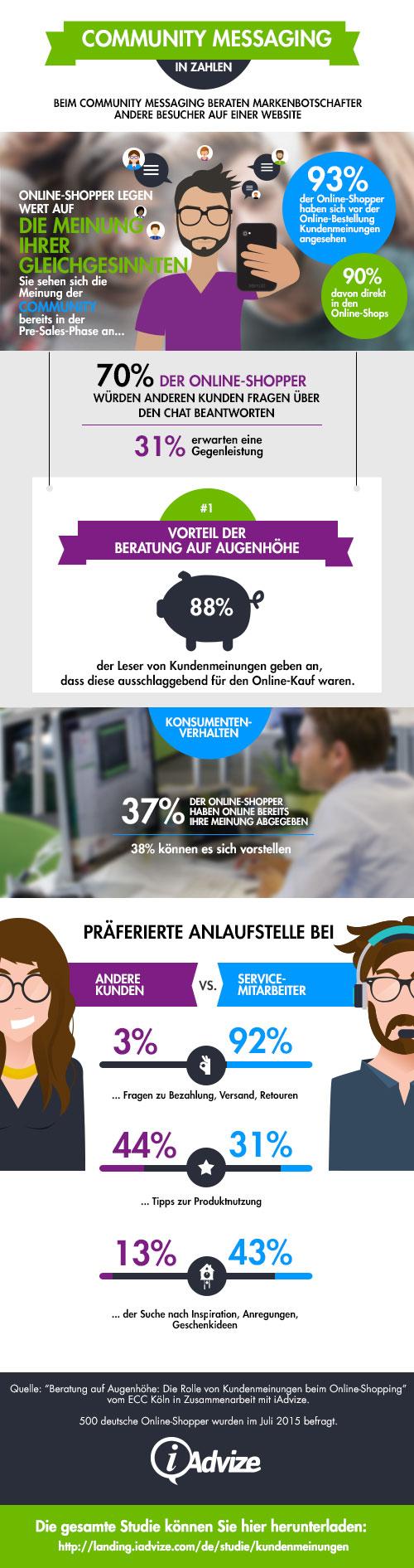 Infografik zu den Kundenmeinungen im ECommerce