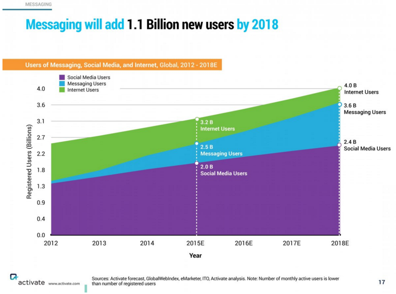 1,1 billion new users by 2018