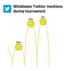 The Telegraph: Twitter mentions of Wimbledon during tournament