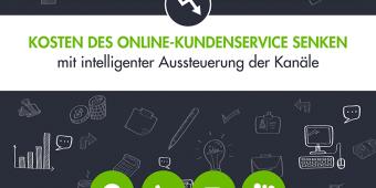 Kosten des Online-Kundenservice senken – Mit intelligenter Aussteuerung der Kanäle
