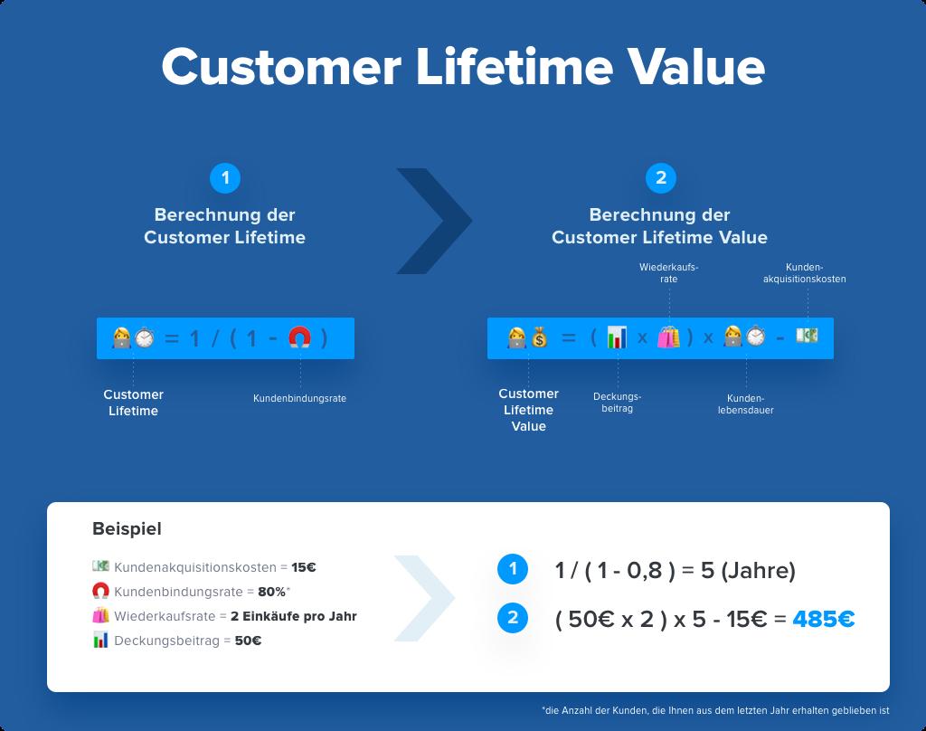 ist der customer lifetime  und wie wird er