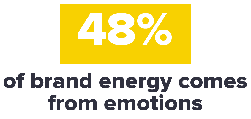 48%-of-brand-energy-comes-from-emotions