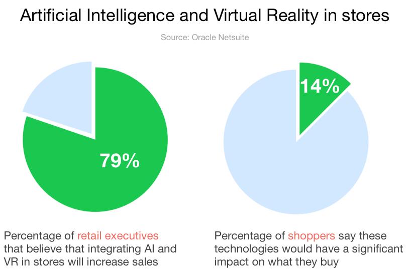Al vs VR in Stores iAdvize Conversation digital cx