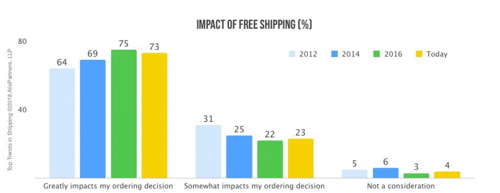 Impact of free shipping iAdvize Conversation digital cx