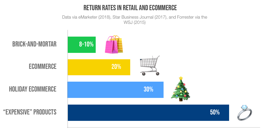 Return Rates in Retail and eCommerce iAdvize Conversation digital cx