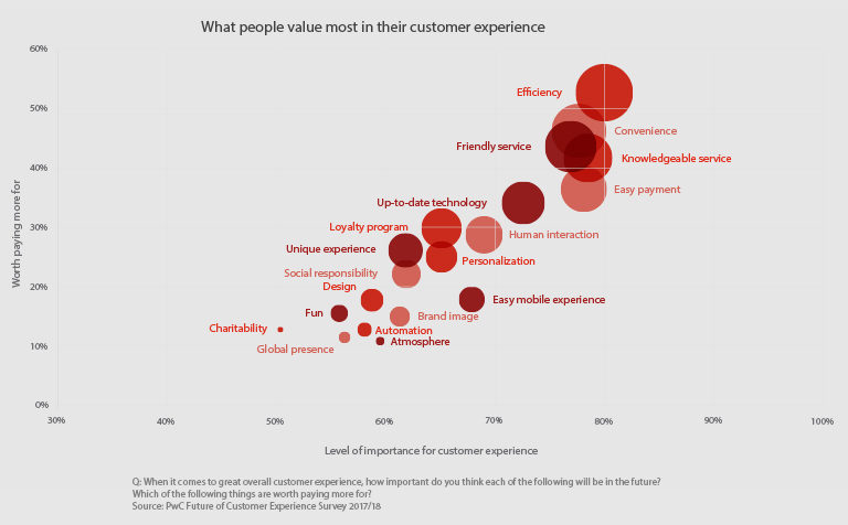 What people value most in their customer experience iAdvize conversation