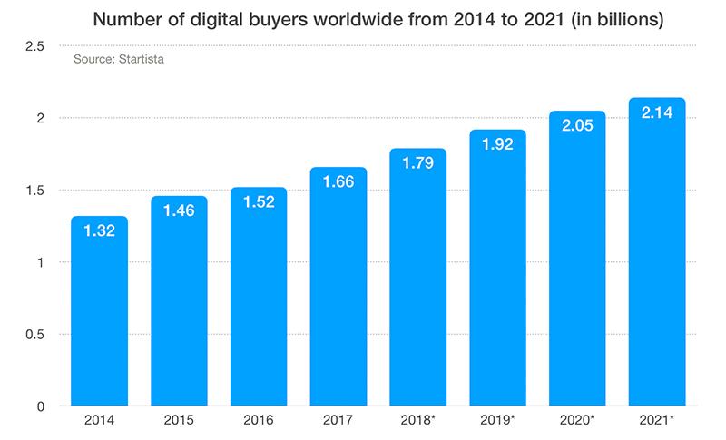 online shoppers two billion iAdvize Conversation digital cx