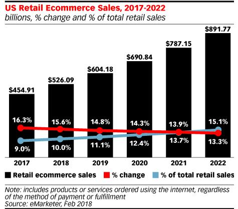 us retail ecommerce sales 2017 2022 iadvize conversation
