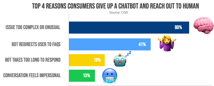 top 4 reasons customer give up on a chatbot what is conversation iadvize