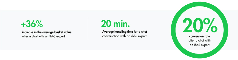 mano mano success personalizing customer experience iadvize