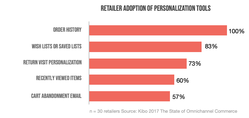 retailer adoption of personalization tools personalizing the customer experience iAdvize