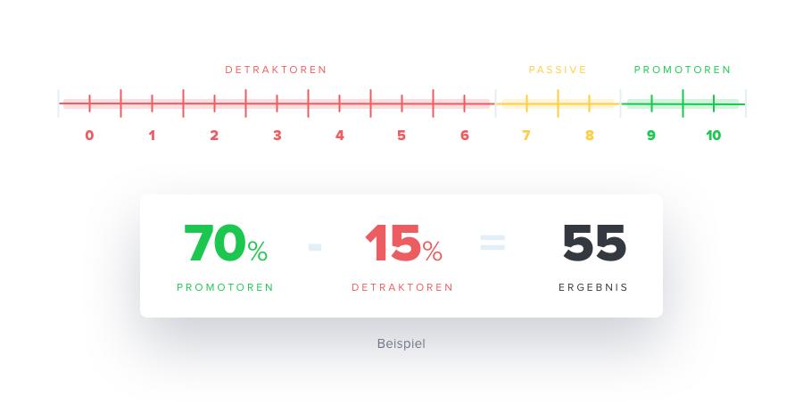 Grafik zur Berechnung des NPS Score