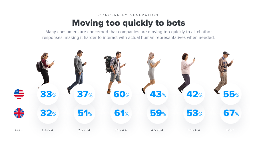 5 Blunt Truths About AI and Chatbot Limitations Bots too Quickly iAdvize