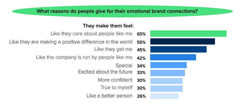 Online Conversation Content Over Technology Emotion Connection Reasons iAdvize