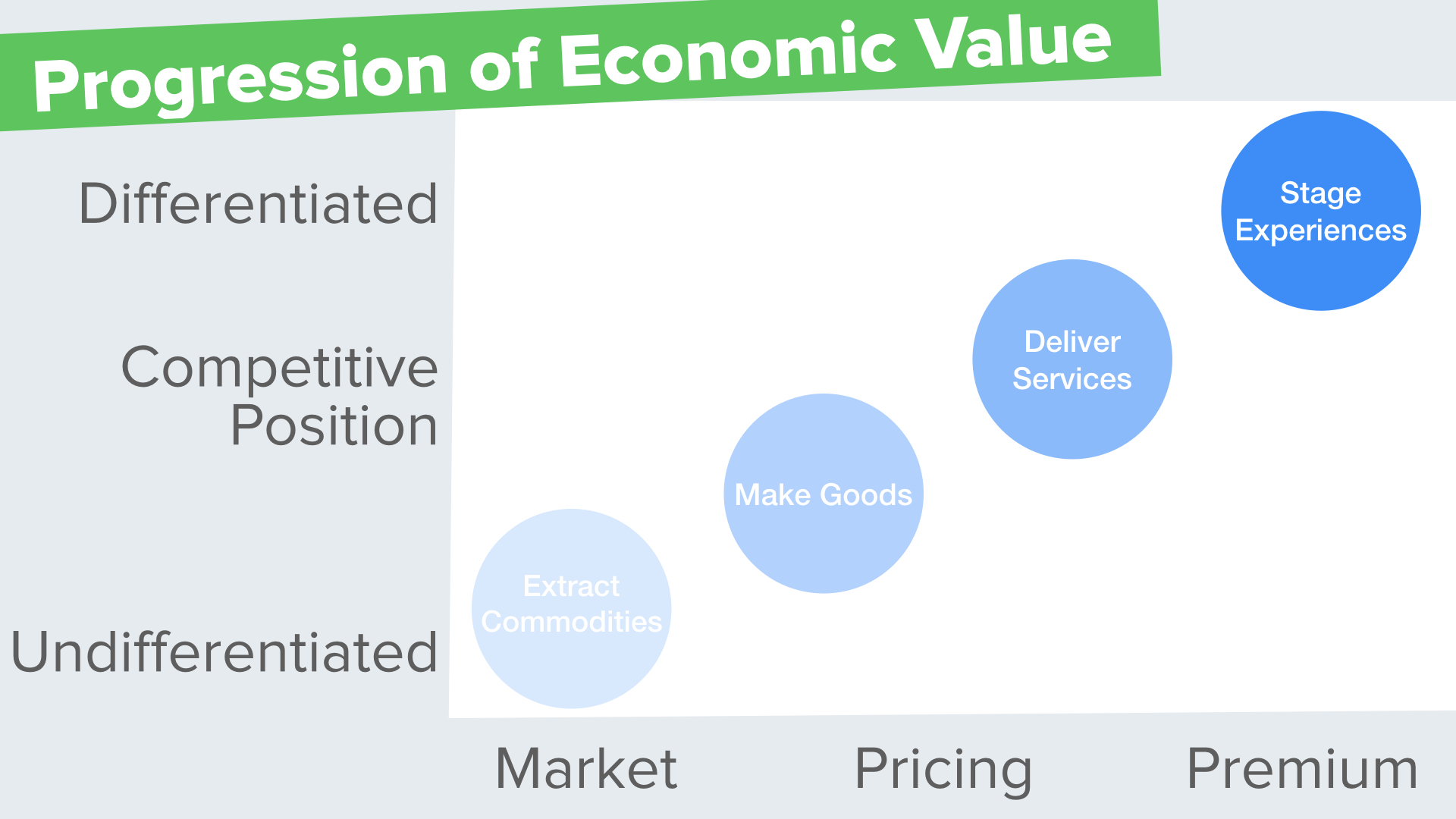 Experiential Store Experience Economy Progression of Value iAdvize