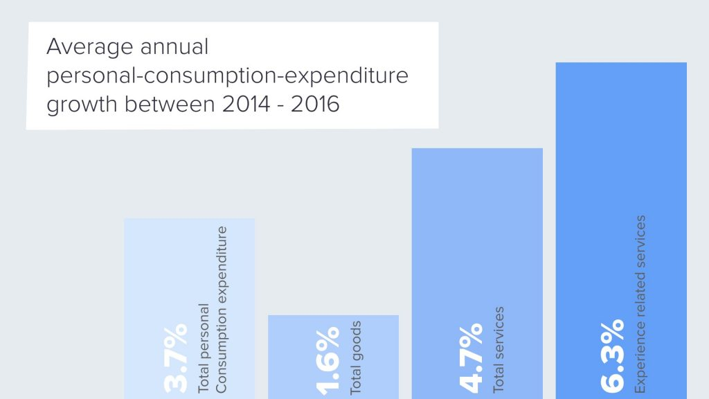 Experiential Stores Experience Economy Average annual personal-consumption-expenditure iAdvize
